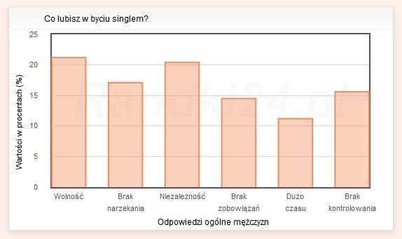 Wykres słupkowy: Wolność - 21,2%, Brak narzekania - 17,1%, Niezależność - 20,4%, Brak zobowiązań - 14,5%, Dużo czasu - 11,2%, Brak kontrolowania - 15,6%