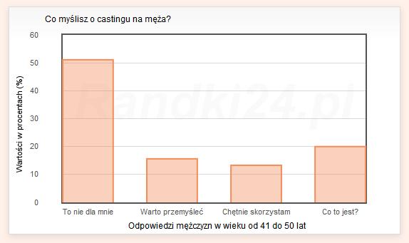 Wykres s�upkowy: To nie dla mnie - 51,1%, Warto przemy�le� - 15,2%, Ch�tnie skorzystam - 13,3%, Co to jest? - 20%