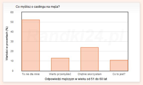 Wykres s�upkowy: To nie dla mnie - 52,2%, Warto przemy�le� - 13%, Ch�tnie skorzystam - 23,9%, Co to jest? - 10,9%