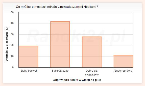 Wykres s�upkowy: S�aby pomys� - 19,4%, Sympatyczne - 41,7%, Dobre dla dzieciak�w - 27,8%, Super sprawa - 11,1%
