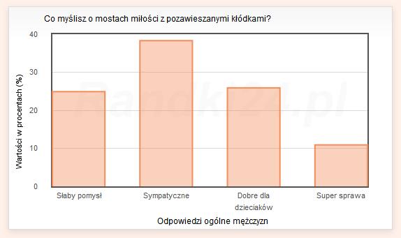 Wykres słupkowy: Słaby pomysł - 24,9%, Sympatyczne - 38,3%, Dobre dla dzieciaków - 25,9%,Super sprawa - 10,9%