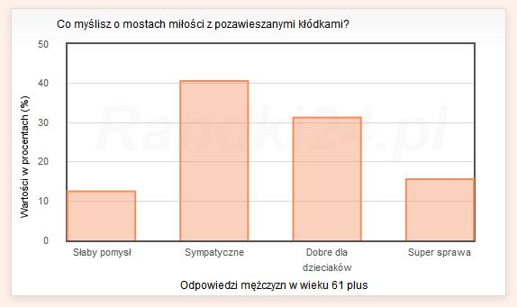Wykres słupkowy: Słaby pomysł - 12,5%, Sympatyczne - 40,6%, Dobre dla dzieciaków - 31,3%, Super sprawa - 15,6%