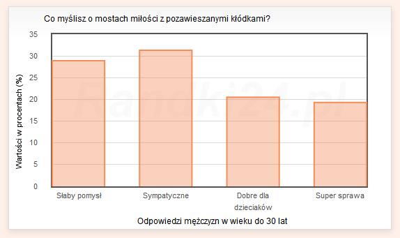 Wykres słupkowy: Słaby pomysł - 28,9%, Sympatyczne - 31,3%, Dobre dla dzieciaków - 20,5%, Super sprawa - 19,3%
