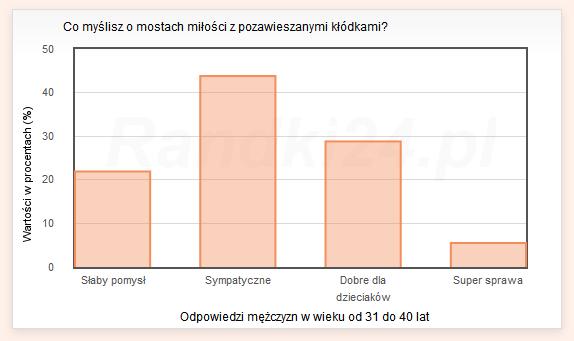 Wykres słupkowy: Słaby pomysł - 21,9%, Sympatyczne - 43,8%, Dobre dla dzieciaków - 28,8%, Super sprawa - 5,5%