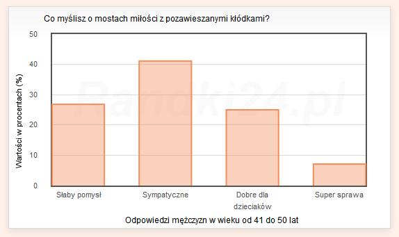 Wykres słupkowy: Słaby pomysł - 26,8%, Sympatyczne - 41,1%, Dobre dla dzieciaków - 25%, Super sprawa - 7,1%