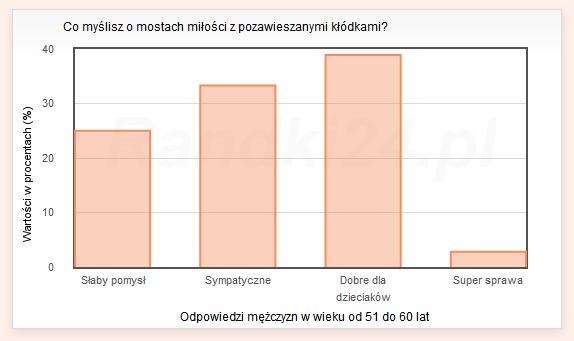 Wykres słupkowy: Słaby pomysł - 25%, Sympatyczne - 33,3%, Dobre dla dzieciaków - 38,9%, Super sprawa - 2,8%