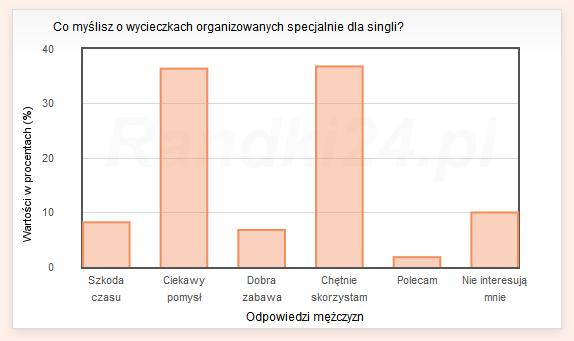 Co myślisz o wycieczkach organizowanych specjalnie dla singli? - wyniki mężczyzn