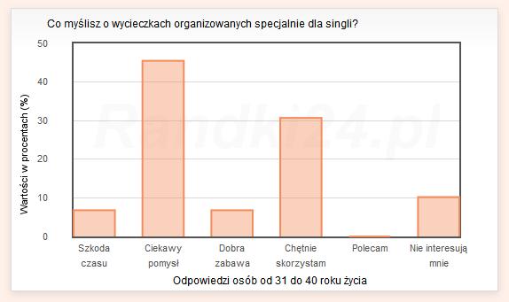 Co myślisz o wycieczkach organizowanych specjalnie dla singli? - wyniki osób od 31 do 40 lat