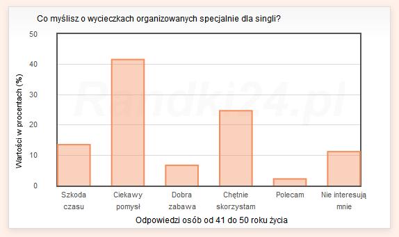 Co myślisz o wycieczkach organizowanych specjalnie dla singli? - wyniki osób od 41 do 50 lat