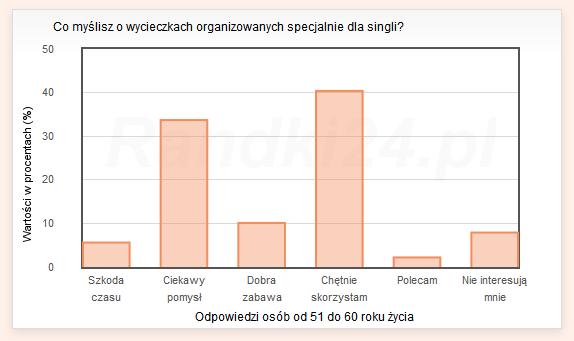 Co myślisz o wycieczkach organizowanych specjalnie dla singli? - wyniki osób od 51 do 60 lat