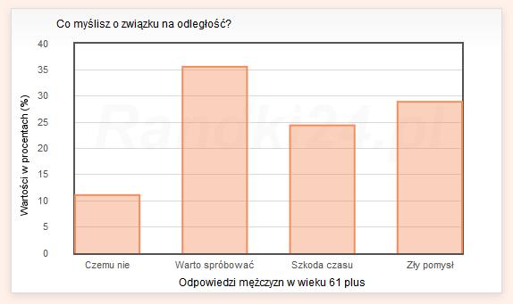 Wykres słupkowy: Czemu nie - 11,1%, Warto spróbować - 35,6%, Szkoda czasu - 24,4%, Zły pomysł - 28,9%