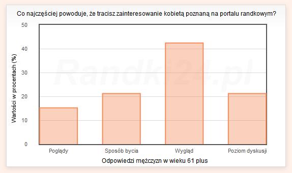 Wykres słupkowy: Poglądy - 15,2%, Sposób bycia - 21,2%, Wygląd - 42,4%, Poziom dyskusji - 21,2%%