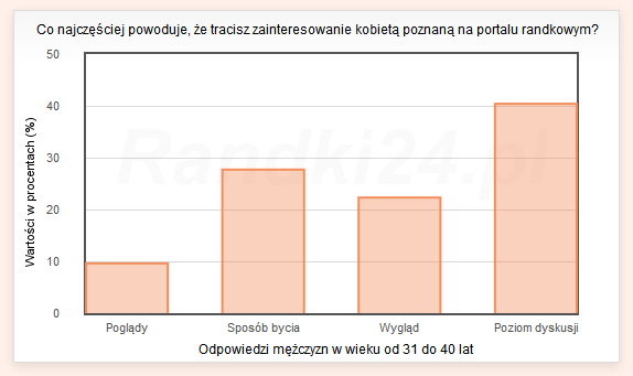 Wykres słupkowy: Poglądy - 9,6%, Sposób bycia - 27,7%, Wygląd - 22,3%, Poziom dyskusji - 40,4%