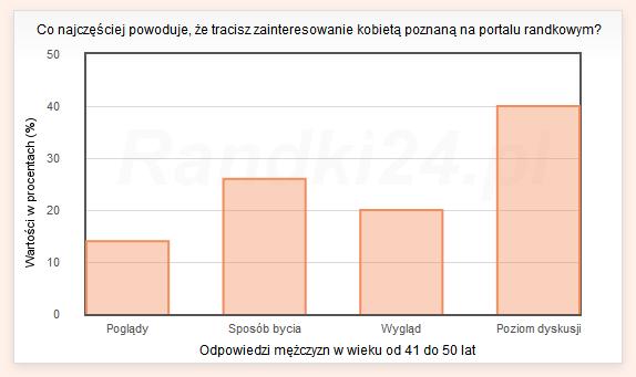 Wykres słupkowy: Poglądy - 14%, Sposób bycia - 26%, Wygląd - 20%, Poziom dyskusji - 40%
