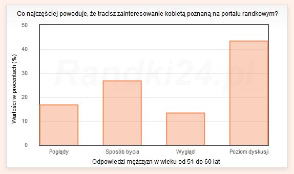 Wykres słupkowy: Poglądy - 16,7%, Sposób bycia - 26,7%, Wygląd - 13,3%, Poziom dyskusji - 43,3%