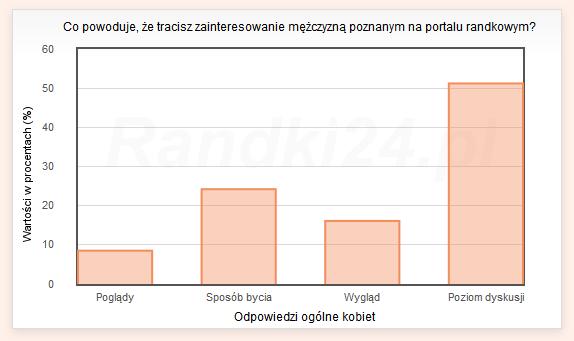 Wykres słupkowy: Poglądy - 8,5%, Sposób bycia - 24,2%, Wygląd - 16,1%, Poziom dyskusji - 51,2%