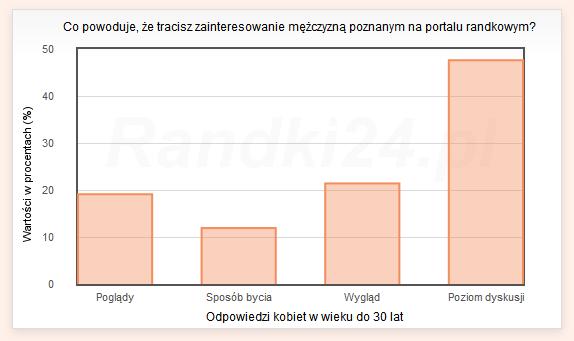 Wykres słupkowy: Poglądy - 19,1%, Sposób bycia - 11,9%, Wygląd - 21,4%, Poziom dyskusji - 47,6%