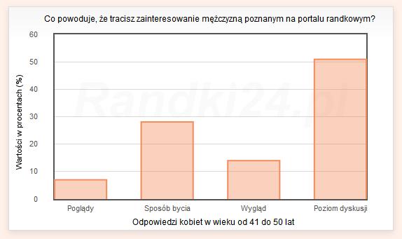 Wykres słupkowy: Poglądy - 7%, Sposób bycia - 28,1%, Wygląd - 14%, Poziom dyskusji - 50,9%