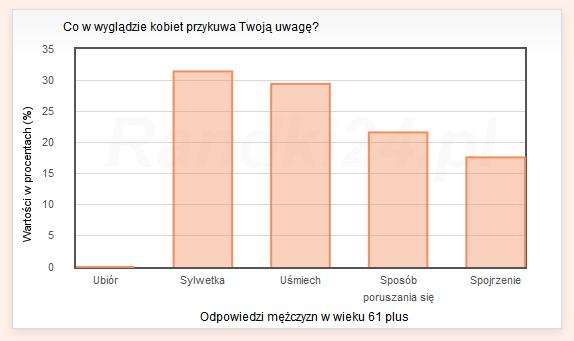 Wykres słupkowy: Ubiór - 0%, Sylwetka - 31,4%, Uśmiech - 29,4%, Sposób poruszania się - 21,6%, Spojrzenie - 17,6%