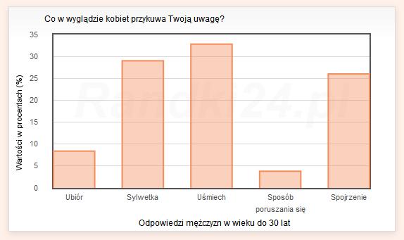 Wykres słupkowy: Ubiór - 8,4%, Sylwetka - 29%, Uśmiech - 32,8%, Sposób poruszania się - 3,8%, Spojrzenie - 26%