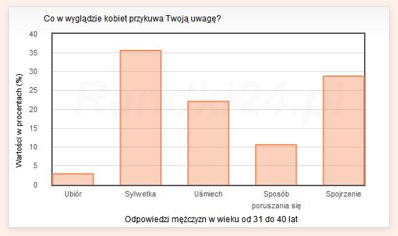 Wykres słupkowy: Ubiór - 2,9%, Sylwetka - 35,6%, Uśmiech - 22,1%, Sposób poruszania się - 10,6%, Spojrzenie - 28,8%