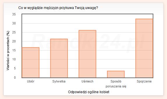 Wykres s�upkowy: Ubi�r - 16,6%, Sylwetka - 21,3%, U�miech - 26,1%, Spos�b poruszania si� - 3,6%, Spojrzenie - 32,4%