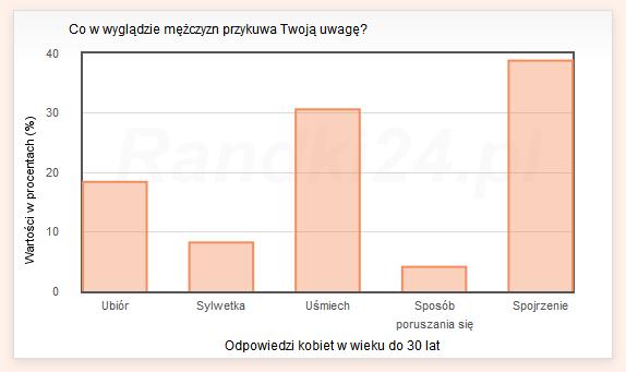 Wykres s�upkowy: Ubi�r - 18,4%, Sylwetka - 8,2%, U�miech - 30,6%, Spos�b poruszania si� - 4,1%, Spojrzenie - 38,8%