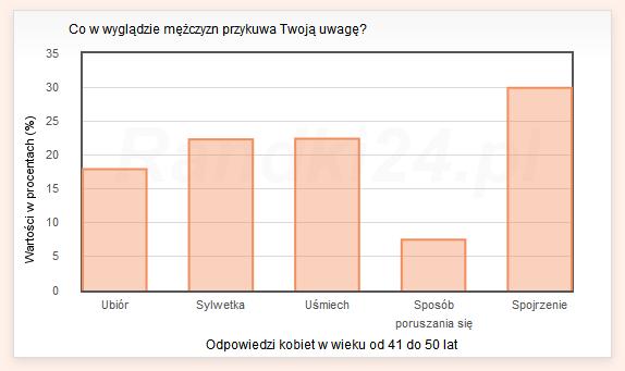 Wykres s�upkowy: Ubi�r - 17,9%, Sylwetka - 22,3%, U�miech - 22,4%, Spos�b poruszania si� - 7,5%, Spojrzenie - 29,9%