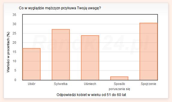 Wykres s�upkowy: Ubi�r - 16,9%, Sylwetka - 27,1%, U�miech - 23,8%, Spos�b poruszania si� - 1,7%, Spojrzenie - 30,5%
