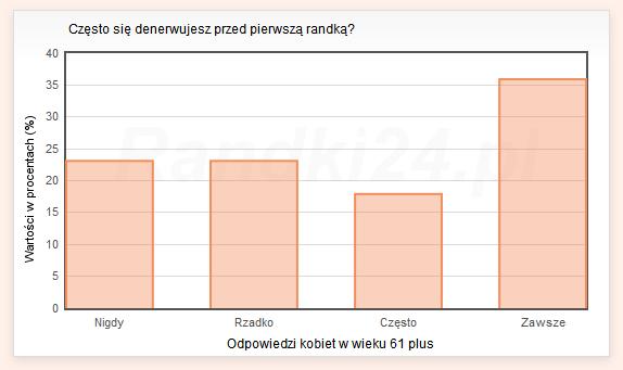 Wykres słupkowy: Nigdy - 23,1%, Rzadko - 23,1%, Często - 17,9%, Zawsze - 35,9%