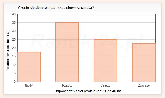Wykres słupkowy: Nigdy - 17,5%, Rzadko - 35%, Często - 25%, Zawsze - 22,5%