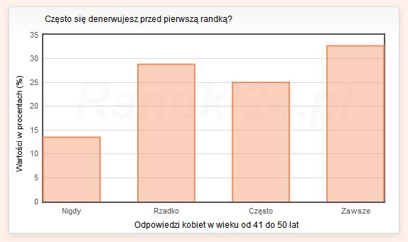 Wykres słupkowy: Nigdy - 13,5%, Rzadko - 28,8%, Często - 25%, Zawsze - 32,7%