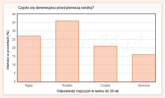 Wykres słupkowy: Nigdy - 27%, Rzadko - 36%, Często - 21%, Zawsze - 16%