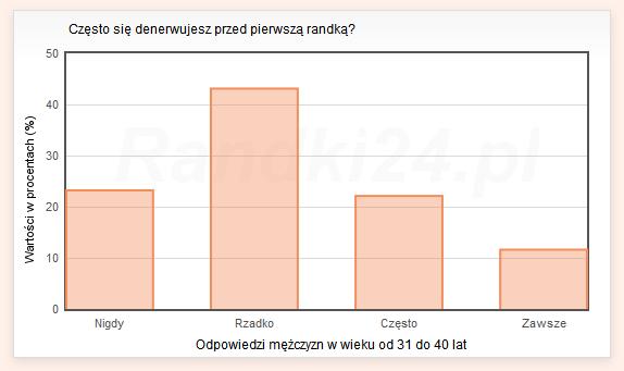 Wykres słupkowy: Nigdy - 23,2%, Rzadko - 43,1%, Często - 22,1%, Zawsze - 11,6%
