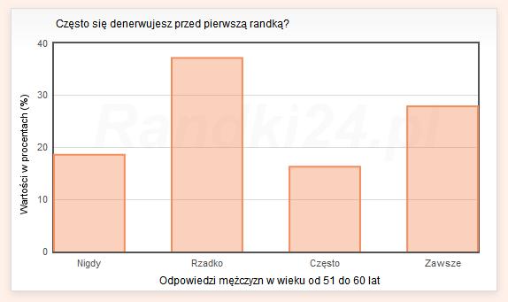 Wykres słupkowy: Nigdy - 18,6%, Rzadko - 37,2%, Często - 16,3%, Zawsze - 27,9%