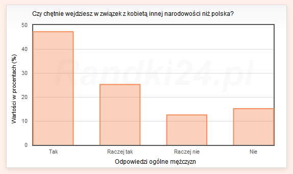 Czy chętnie wejdziesz w związek z kobietą innej narodowości niż polska? - odpowiedzi ogólne mężczyzn