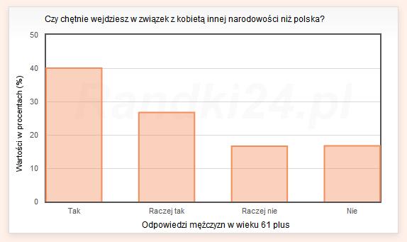 Czy chętnie wejdziesz w związek z kobietą innej narodowości niż polska? - odpowiedzi mężczyzn w wieku 61 plus