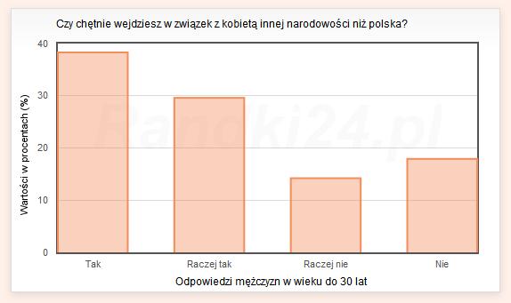 Czy chętnie wejdziesz w związek z kobietą innej narodowości niż polska? - odpowiedzi mężczyzn w wieku do 30 lat