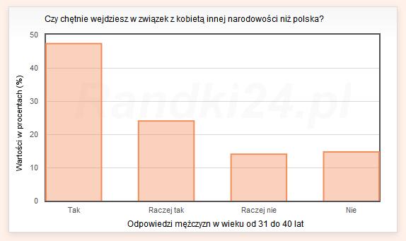 Czy chętnie wejdziesz w związek z kobietą innej narodowości niż polska? - odpowiedzi mężczyzn w wieku od 31 do 40 lat