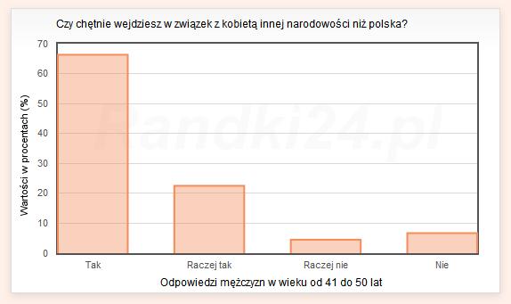 Czy chętnie wejdziesz w związek z kobietą innej narodowości niż polska? - odpowiedzi mężczyzn w wieku od 41 do 50 lat