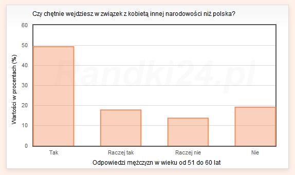 Czy chętnie wejdziesz w związek z kobietą innej narodowości niż polska? - odpowiedzi mężczyzn w wieku od 51 do 60 lat