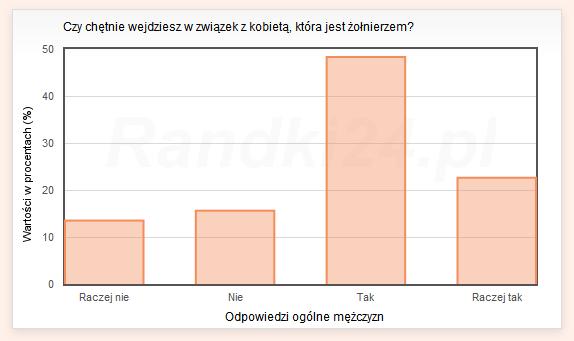 Wykres s�upkowy: Raczej nie - 13,5%, Nie - 15,6%, Tak - 48,3%, Raczej tak - 22,6%
