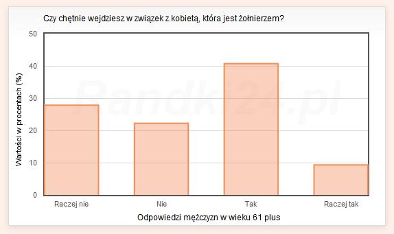 Wykres słupkowy: Raczej nie - 27,8%, Nie - 22,2%, Tak - 40,7%, Raczej tak - 9,3%