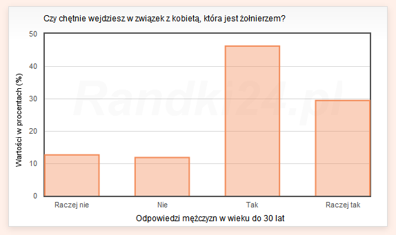 Wykres s�upkowy: Raczej nie - 12,6%, Nie - 11,8%, Tak - 46,2%, Raczej tak - 29,4%