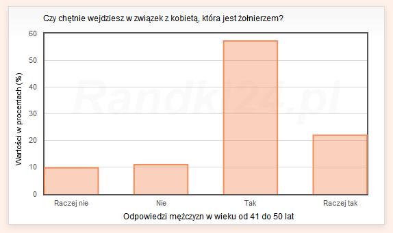 Wykres s�upkowy: Raczej nie - 9,8%, Nie - 11%, Tak - 57,2%, Raczej tak - 22%