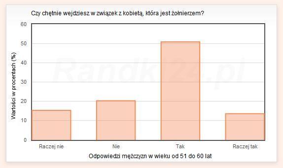 Wykres s�upkowy: Raczej nie - 15,3%, Nie - 20,3%, Tak - 50,8%, Raczej tak - 13,6%
