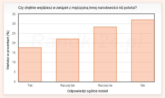 Czy chętnie wejdziesz w związek z mężczyzną innej narodowości niż polska? - odpowiedzi ogólne kobiet