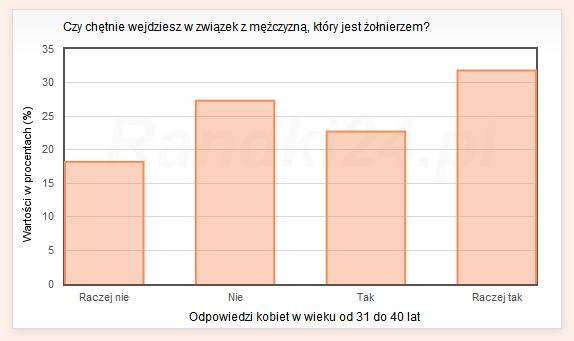 Wykres słupkowy: Raczej nie - 18,2%, Nie - 27,3%, Tak - 22,7%, Raczej tak - 31,8%