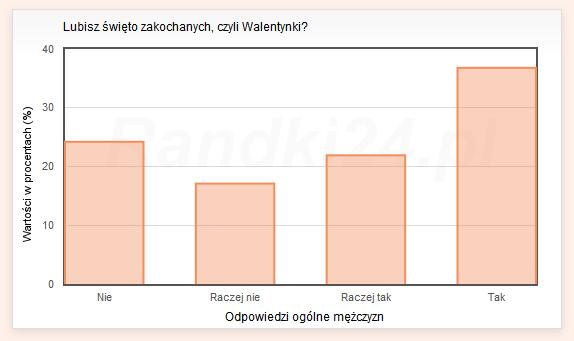 Wykres słupkowy: Nie: 24.2%, Raczej nie: 17.1%, Raczej tak: 21.9%, Tak: 36.8%