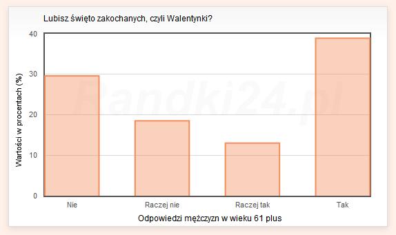 Wykres słupkowy: Nie: 29.6%, Raczej nie: 18.5%, Raczej tak: 13%, Tak: 38.9%